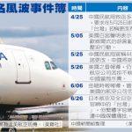 1張圖 看中施壓航空業風波事件簿
