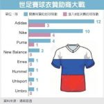 1張圖看這品牌押對寶  贊助世足球衣  4隊闖進8強