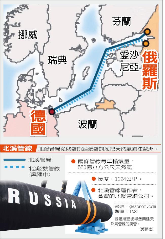德俄「北溪」天然氣管線。