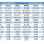 8月移民排期  親屬移民均推進