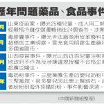 1張圖 看中國假疫苗掀恐慌