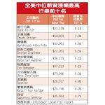 銀行櫃台行員年薪增8.1% 稱冠各行業