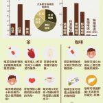 1張圖 看懂咖啡、茶健康功效大PK
