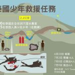 泰國洞穴救援  1張圖看第二輪救出4人 洞內還有5人