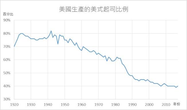 美式起司在美國生產起司中的佔比逐年下滑。 製圖:世界周刊   資料來源:美國農業部