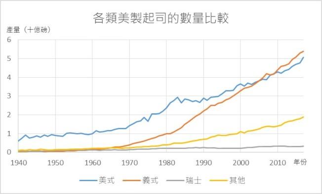 美國生產的美式起司產量到了2010年被義式起司超越。 製圖:世界周刊    資料來源:美國農業部