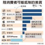 1張圖 看中國消費者可能抵制的美貨