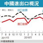 貿易戰開打 中國7月進出口意外回升