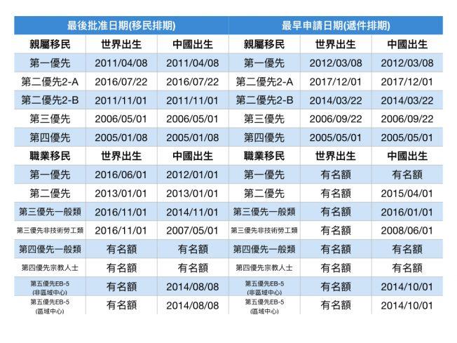 9月移民排期  親屬類多倒退  EB3推進4個月