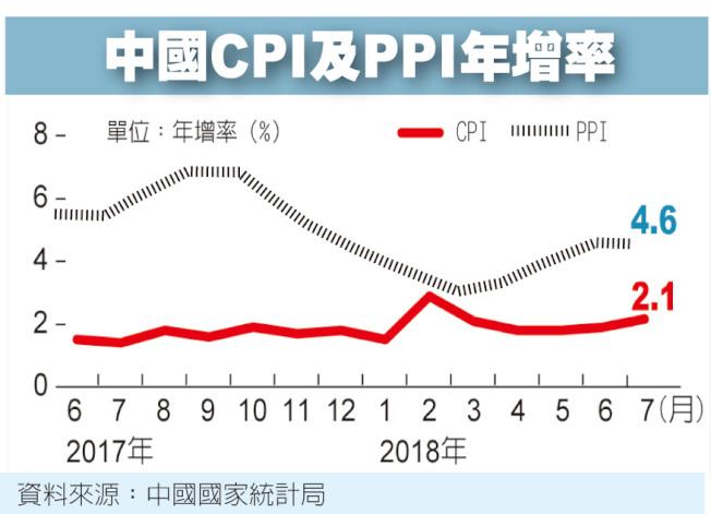 中國CPI及PPI年增率