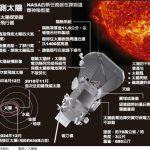 帕克順利升空 1張圖看太空史最接近太陽的一次