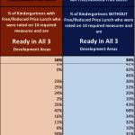伊州教育危機 76%兒童沒準備好入學