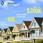 加州居大不易 可負擔住房能力創10年新低