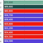 新州大學生 畢業起薪超全美 近半逾5萬