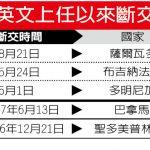 北京削弱蔡英文最有用方法 1張圖看台2年失5邦交國