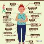 跟17種病bye bye!1張圖告訴你減肥有這麼多好處