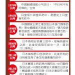 日相安倍晉三10月訪中國 1張圖看習安會有譜