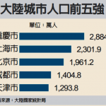 1張圖 看中國人口最多的5大城市