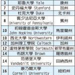 1張圖 看UCLA超越柏克萊 成美國最佳公立大學