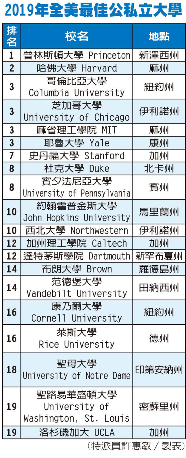 「美國新聞和世界報導」2019年度全美最佳大學排名表。