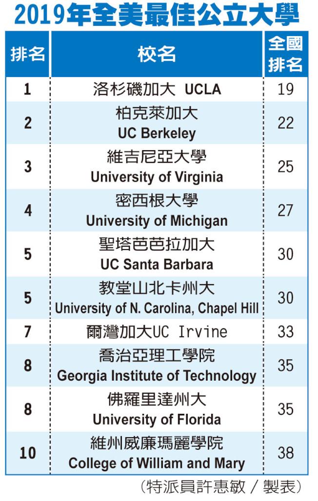 「美國新聞和世界報導」2019年度全美最佳公立大學排名表。