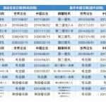 10月移民排期 各項優先推進