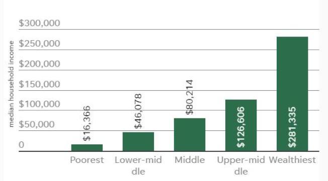 新州貧富差距大。(聯邦人口普查局)