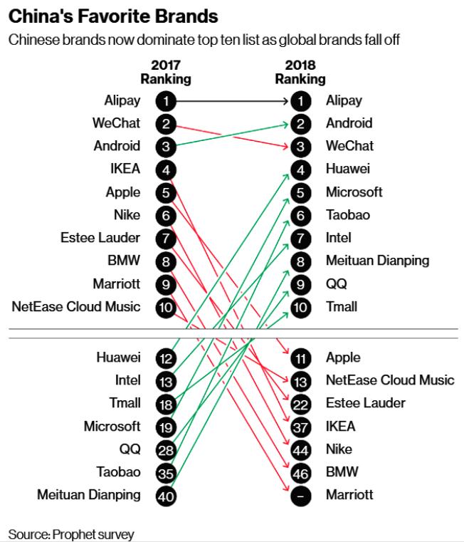 諮詢機構Prophet 2018年中國50大品牌排行。(圖片擷自彭博資訊)