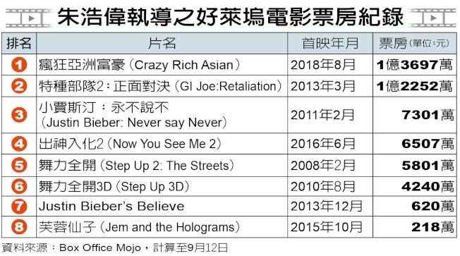 朱浩偉執導之好萊塢電影票房紀錄