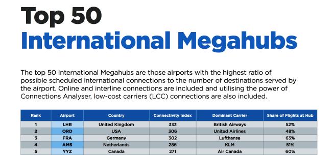 芝加哥歐海爾機場被OAG評為「世界第二大航空樞紐(#2 flight hub)」。(OAG「世界50大航空樞紐」報告截圖)