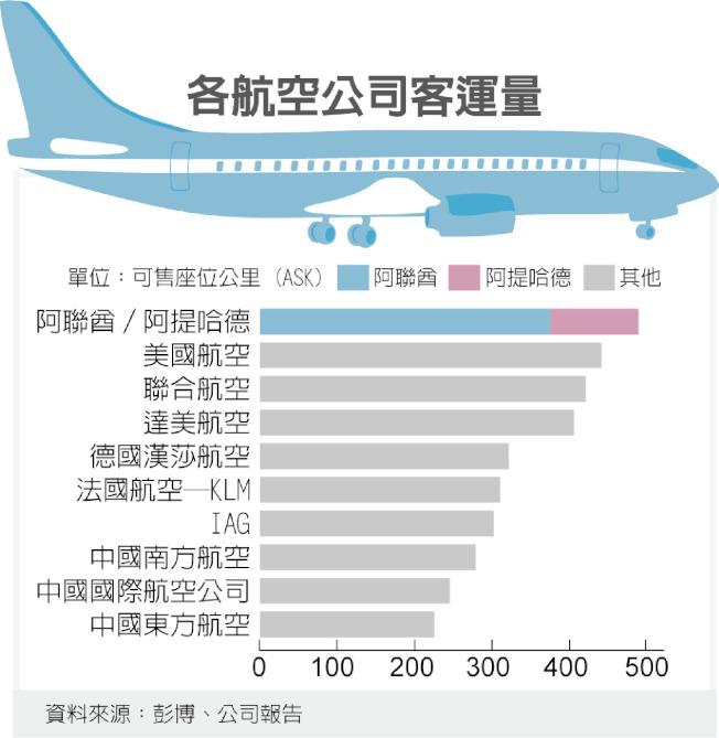 各航空公司客運量