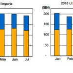 美國貿易戰四處打 逆差不減反增