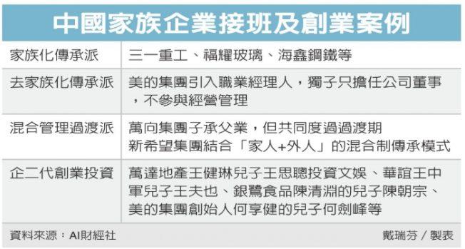 1張圖 看老爸急鋪路…中國企二代接班有好有壞