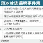 范冰冰vs.劉曉慶 1張圖 看一樣漏稅 不一樣的結局