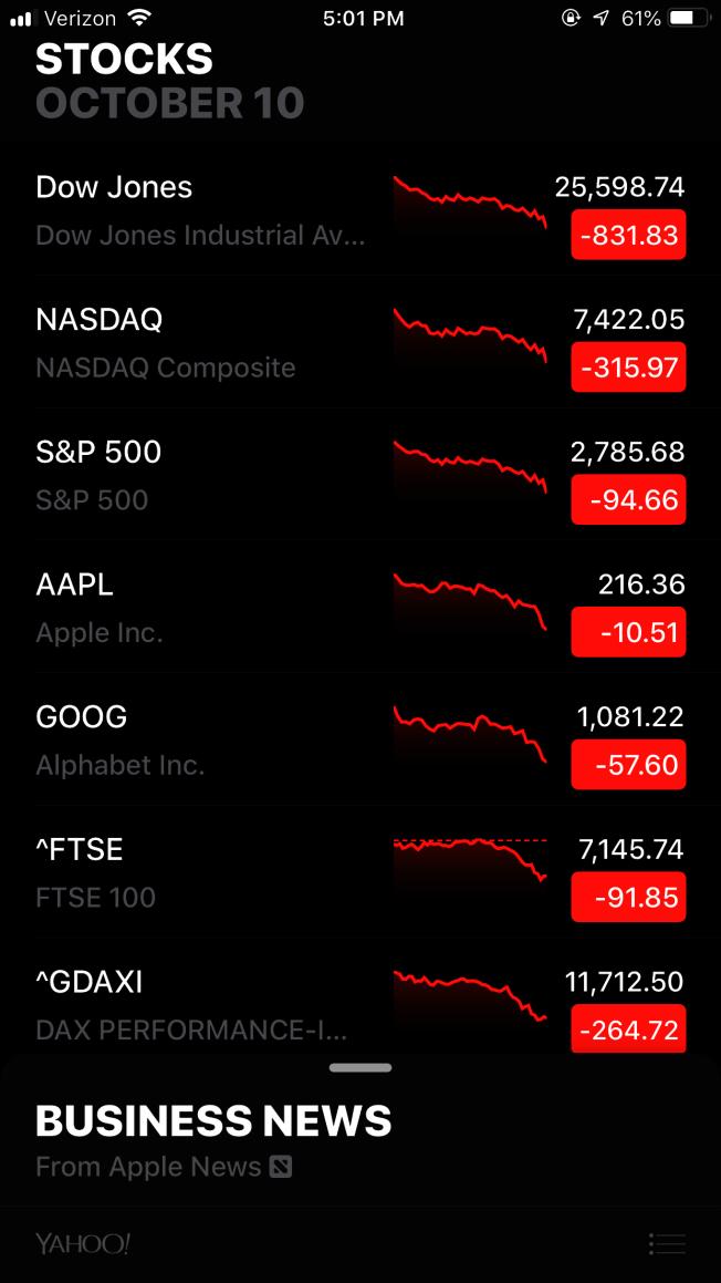 10日股市大跌,道瓊指數一日下跌831.83點,股市一片紅,讓投資人擔心經濟是否要崩潰了。(股票截圖)