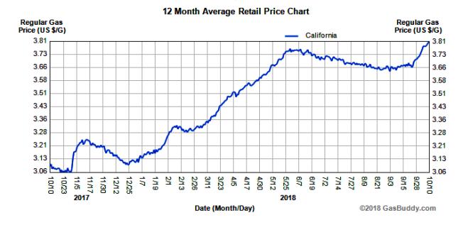最近幾天的油價已突破三年來的新高。來源:GasBuddy.com