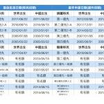 高學歷職業移民 排期推進1.5月
