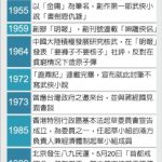 再見了大俠 1張圖看金庸年表(1924-2018)