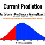 BlairOracle預測 民主黨76%機率贏眾院
