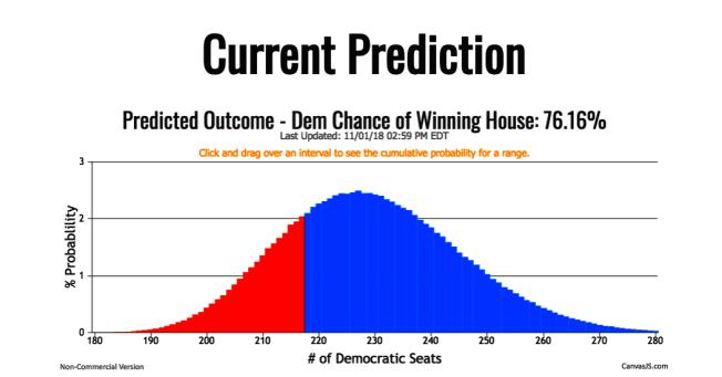 蒙郡蒙哥馬利布萊爾高中學生研發選舉預測模型。(BlairOracle預測截圖)