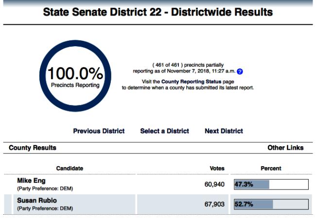 伍國慶以票數6萬940票落後對手的6萬7903票。(截圖自加州州務卿辦公室官網)