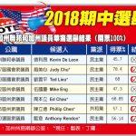 期中選舉:南加華裔七成當選 新秀輩出
