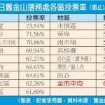 華裔投票率仍偏低日落區61.60%一枝獨秀