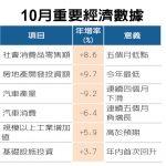 中國10月零售增速 意外放緩