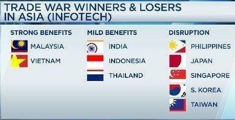 EIU的研究顯示,美中貿易戰亞洲的輸家與贏家:馬來西亞和越南受惠最多,印度印尼泰國也分得一點好處,但菲律賓、日本、新加坡、南韓和台灣就沒那麼幸運。 截自CNBC網站