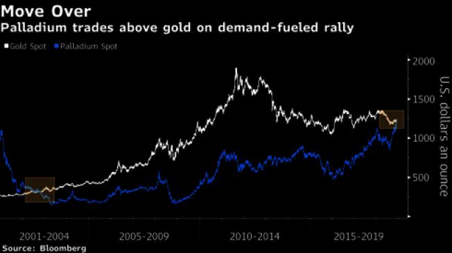 鈀金和黃金現貨價格的歷史走勢圖。資料取自彭博資訊