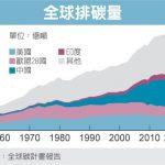 1張圖 看全球碳排量增幅 七年最大