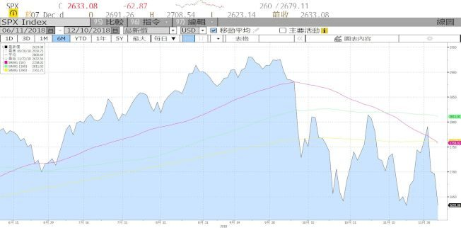 美中緊張  美股這波熊市  跌幅估20%與衰退無關