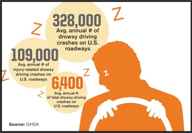 每年致死數千起!奪命疲勞駕車 喬州無法可管