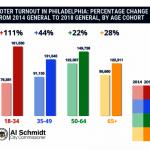 年輕人踴躍 費城投票率激增